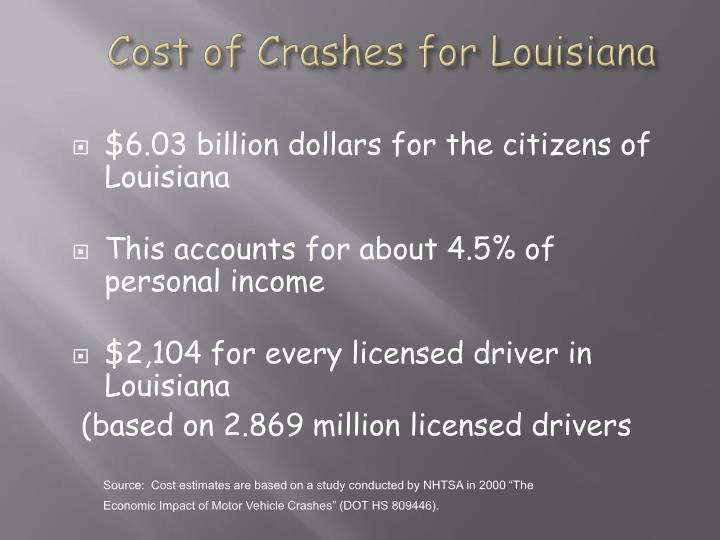 Cost of Crashes