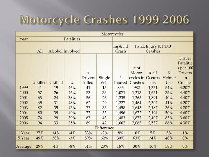 Motorcycle Crashes 1999-2006