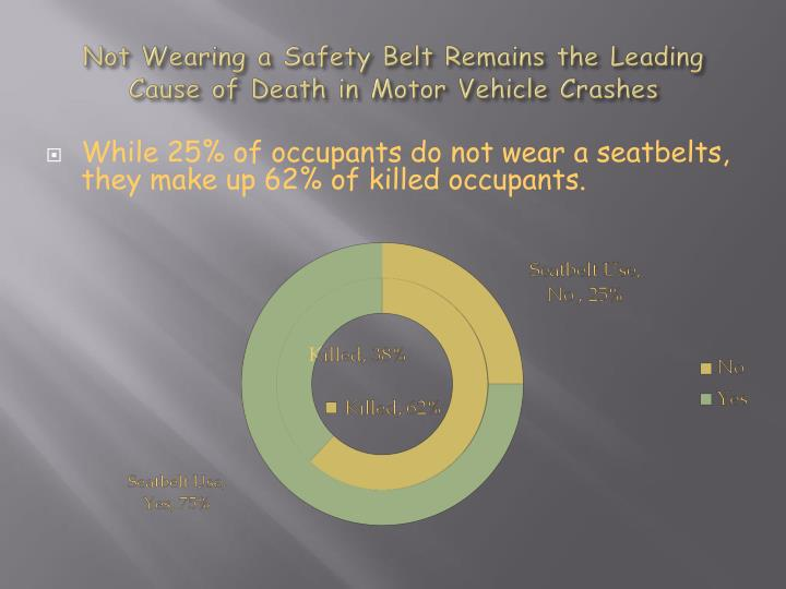 Not Wearing a Safety Belt Remains the Leading Cause of Death in Motor Vehicle Crashes