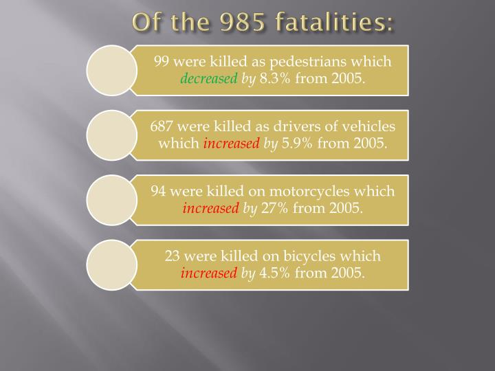 Of the 985 fatalities: