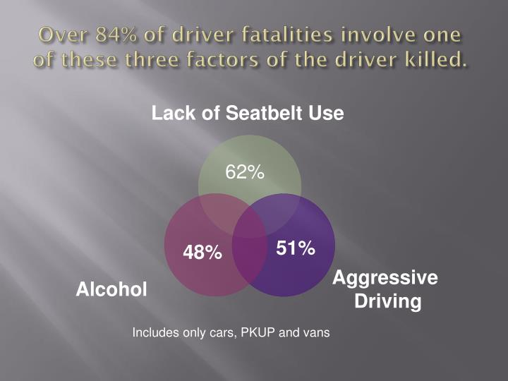 Over 84% of driver fatalities involve one of these three factors of the driver killed.