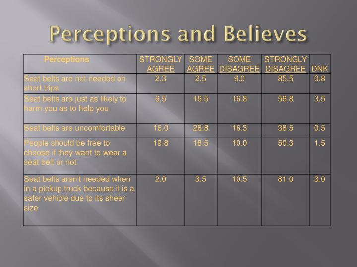 Perceptions and Believes