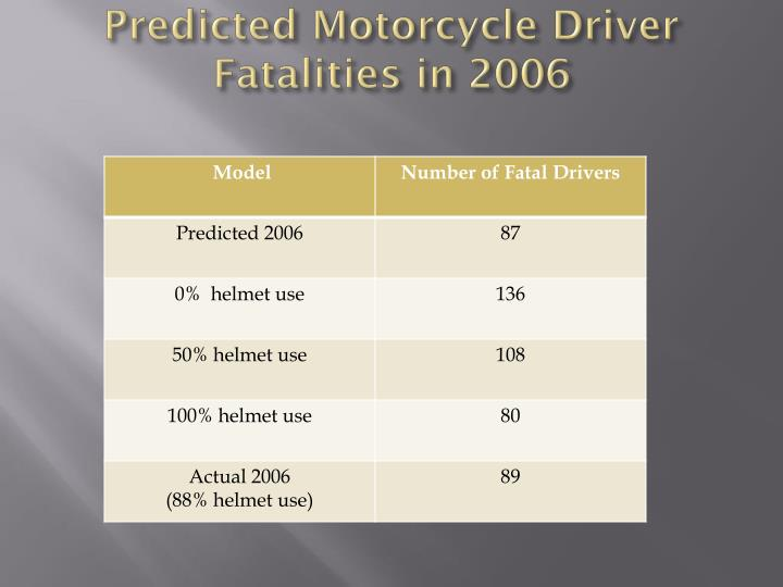 Predicted Motorcycle Driver Fatalities in 2006