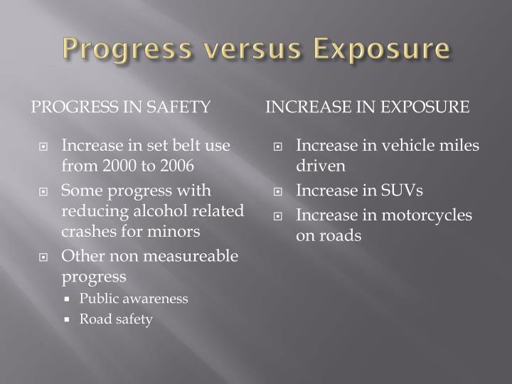 Progress versus Exposure