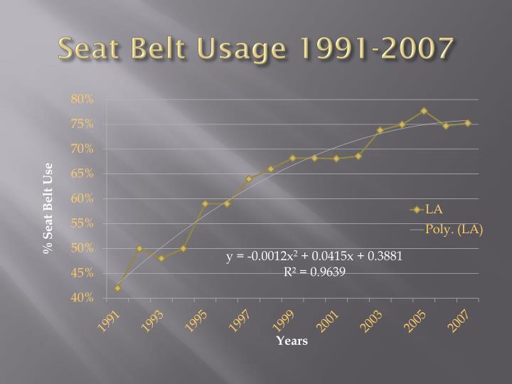 Seat Belt Usage 1991-2007