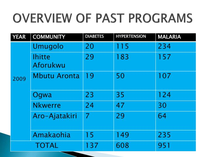 OVERVIEW OF PAST PROGRAMS
