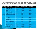 overview of past programs1
