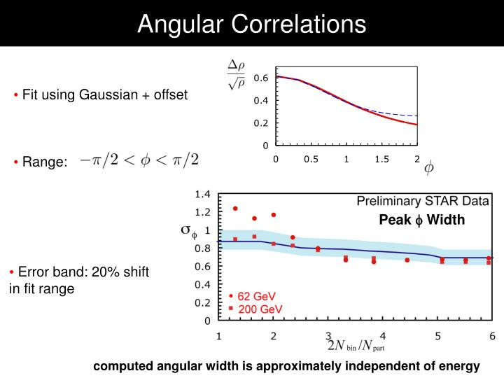 Angular Correlations