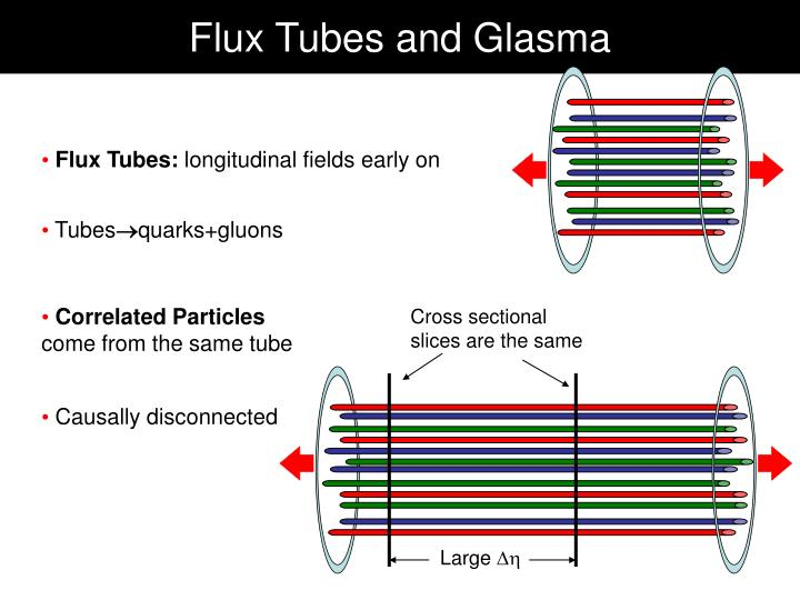 Flux Tubes and Glasma