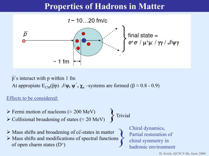 Properties of Hadrons in Matter