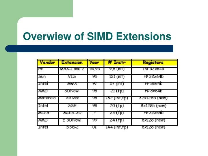 Overwiew of SIMD Extensions