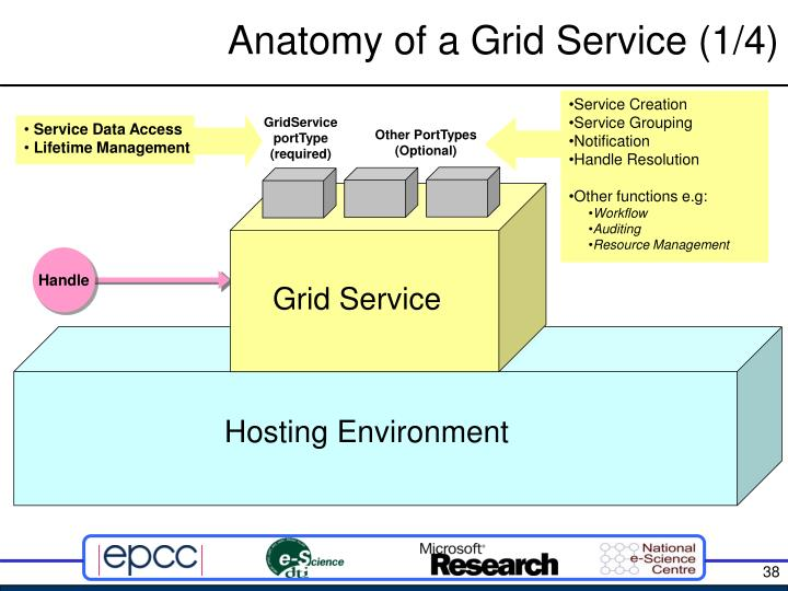 Anatomy of a Grid Service (1/4)