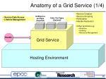 anatomy of a grid service 1 4