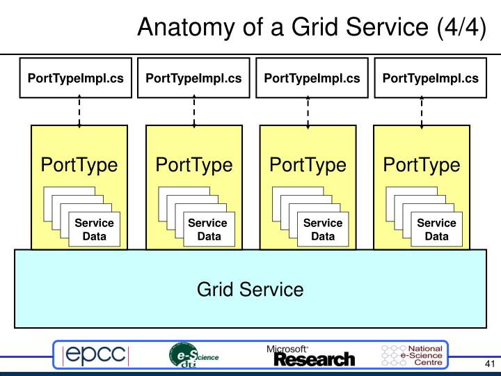 Anatomy of a Grid Service (4/4)