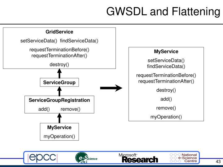 GWSDL and Flattening