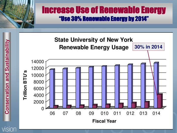 Increase Use of Renewable Energy