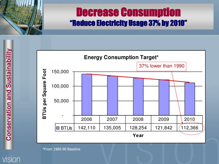 Decrease Consumption