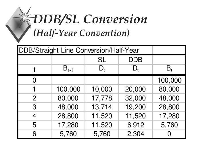 DDB/SL Conversion