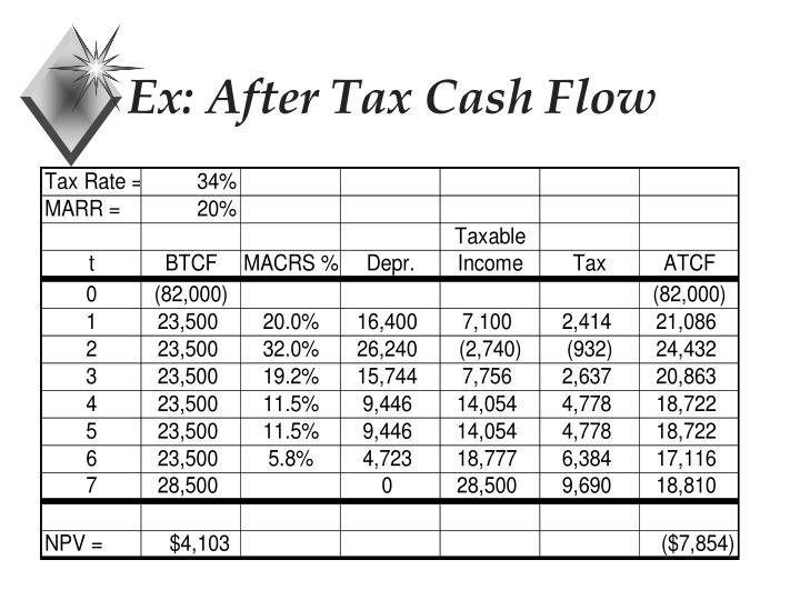Ex: After Tax Cash Flow