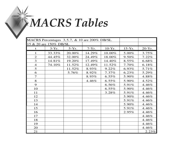 MACRS Tables