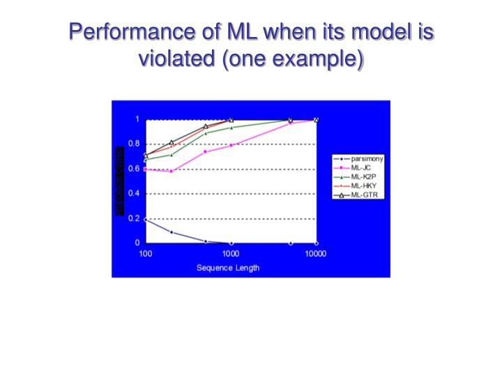 Performance of ML when its model is violated (one example)