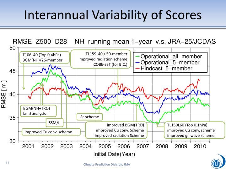 Interannual Variability of Scores