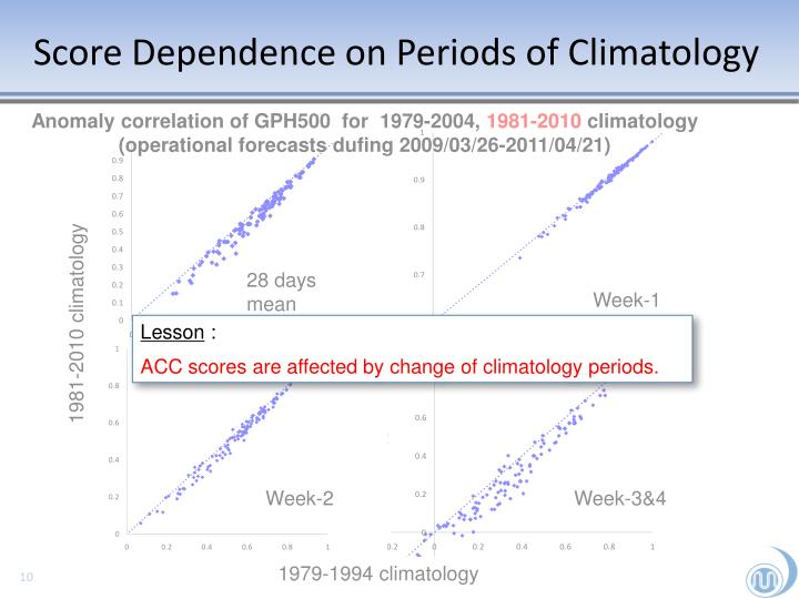 Score Dependence on Periods of Climatology
