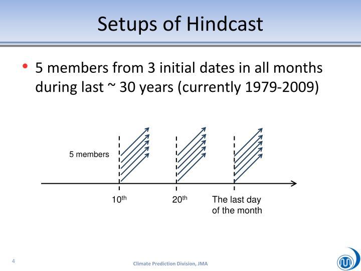 Setups of Hindcast