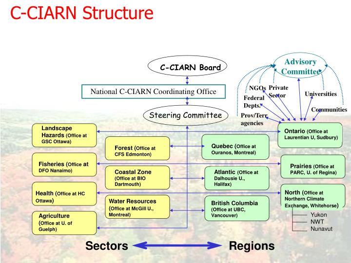 C-CIARN Structure