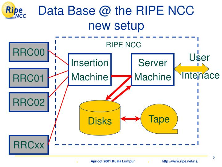Data Base @ the RIPE NCC