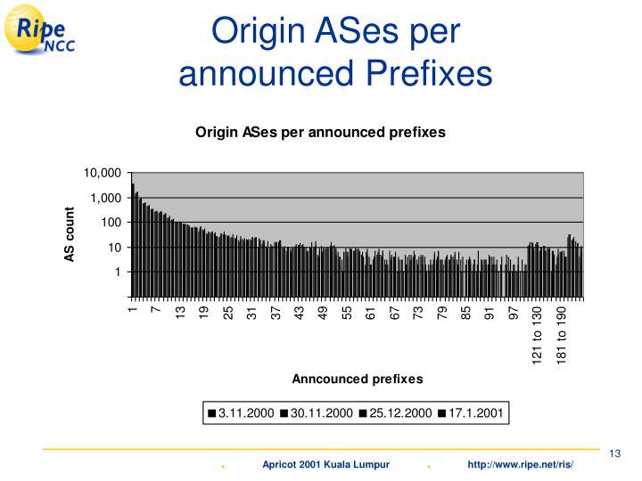 Origin ASes per