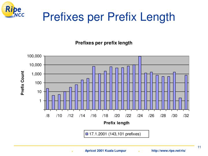 Prefixes per Prefix Length