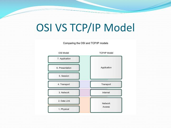 OSI VS TCP/IP Model
