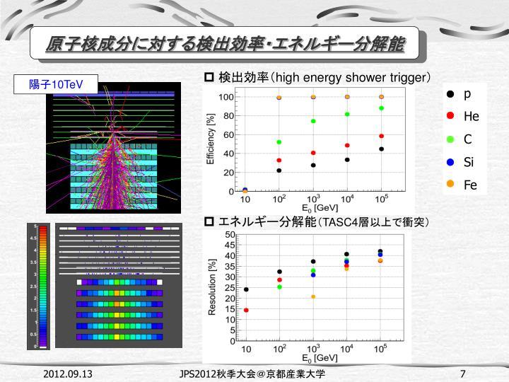 原子核成分に対する検出効率・エネルギー分解能