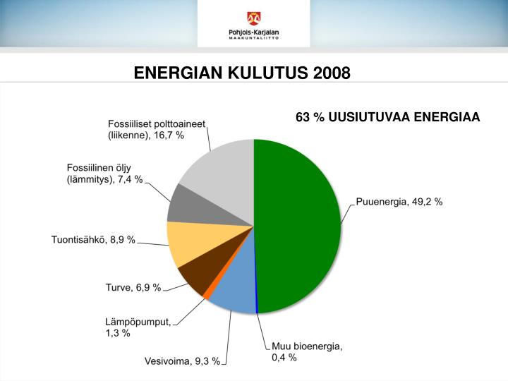 ENERGIAN KULUTUS 2008