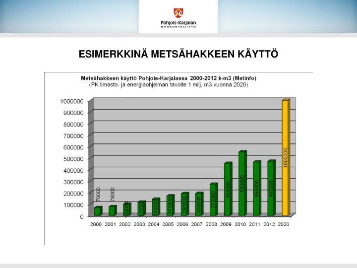 ESIMERKKINÄ METSÄHAKKEEN KÄYTTÖ