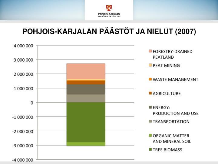 POHJOIS-KARJALAN PÄÄSTÖT JA NIELUT (2007)
