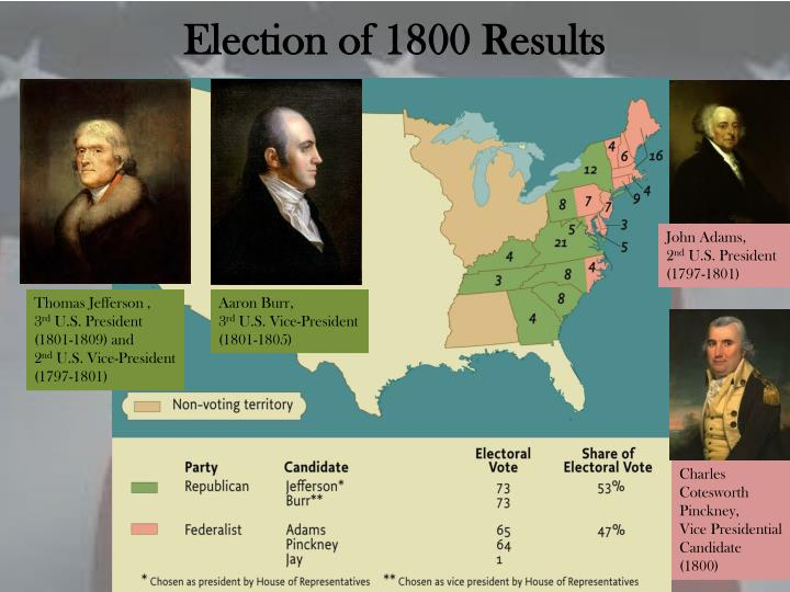 Election of 1800 Results