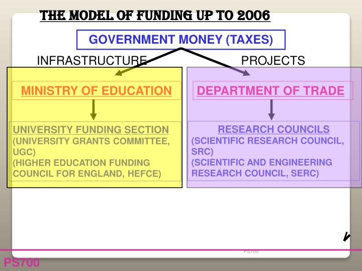 THE MODEL OF FUNDING UP TO 2006