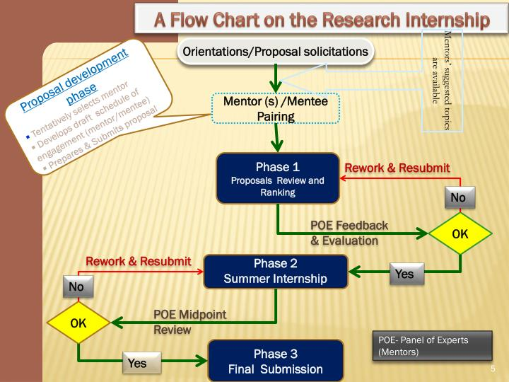 A Flow Chart on the Research Internship