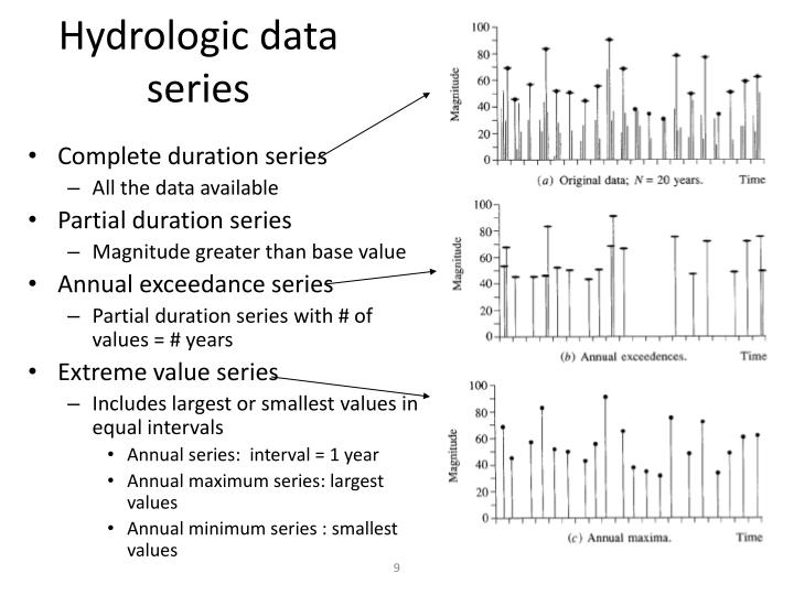 Hydrologic data series