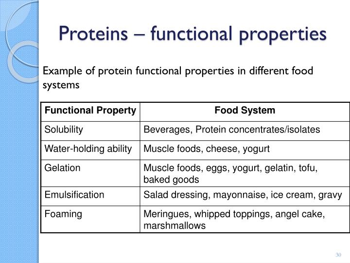 Example of protein functional properties in different food systems