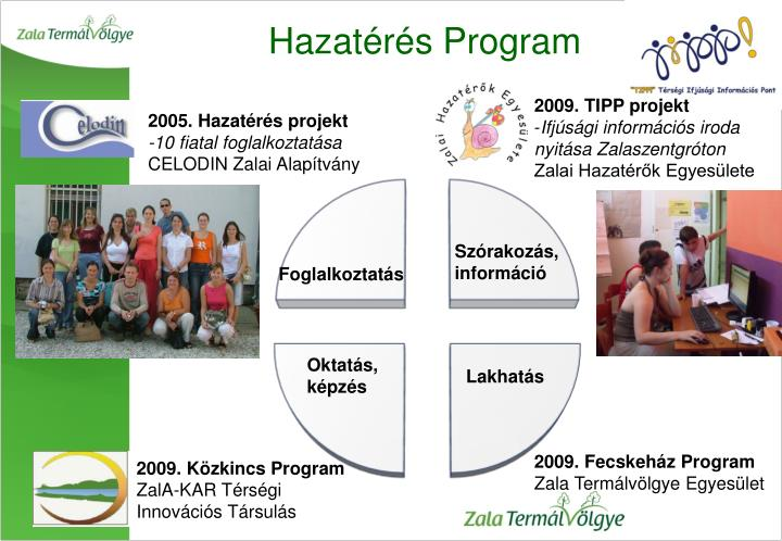 Hazatérés Program