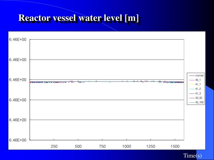 Reactor vessel water level [m]