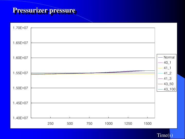 Pressurizer pressure