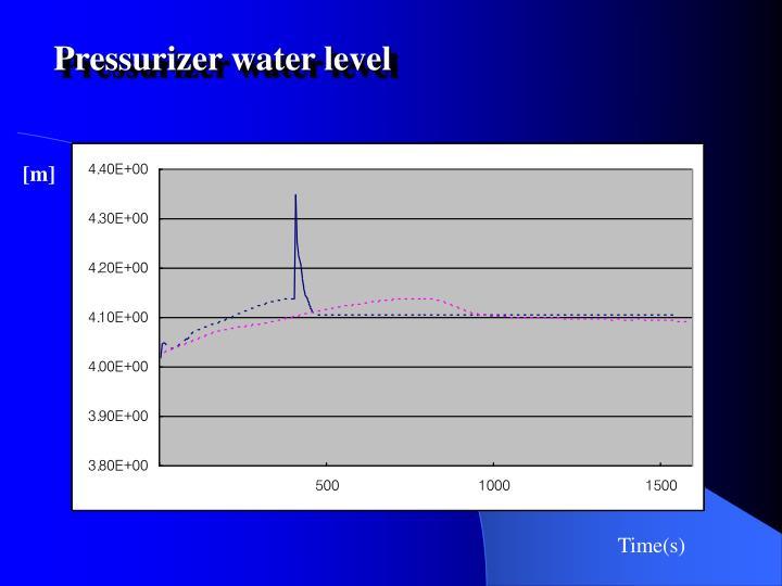 Pressurizer water level