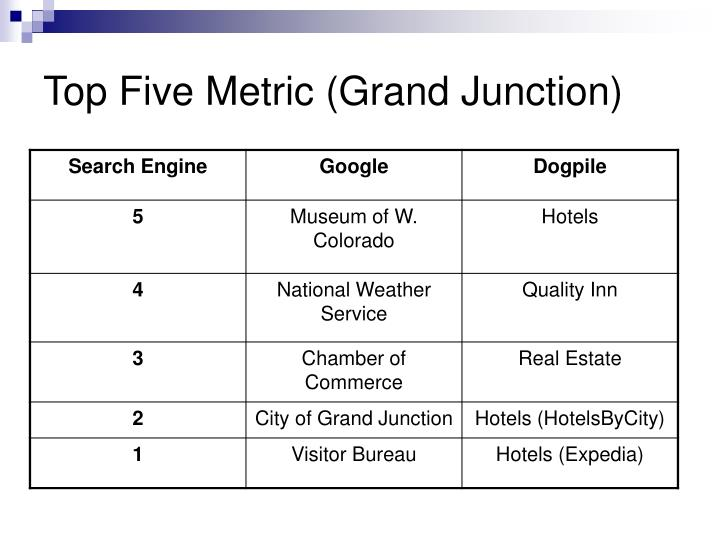 Top Five Metric (Grand Junction)