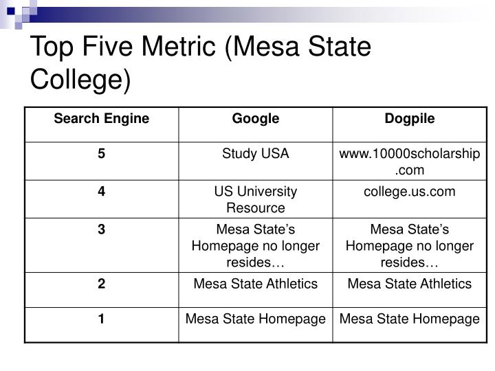 Top Five Metric (Mesa State College)