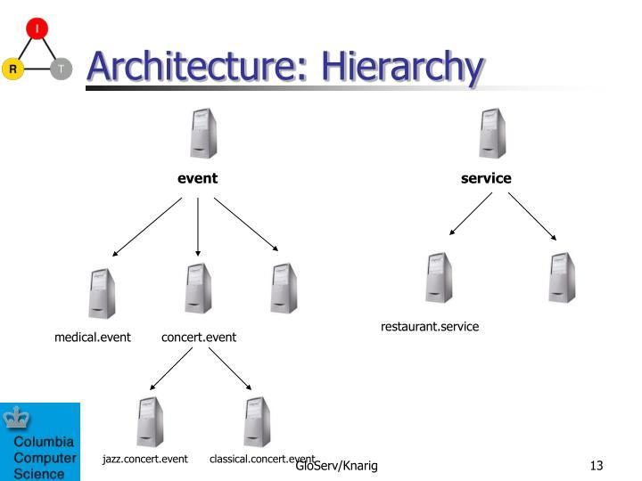 Architecture: Hierarchy