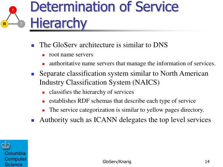 Determination of Service Hierarchy